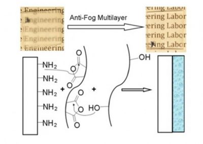 THIN FILM POLYMER COATINGS PUTTING AN END TO FOGGING!